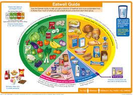 2. eatwell